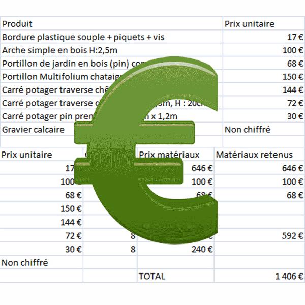 Un chiffrage estimatif du projet